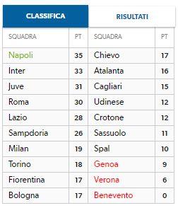 Calendario Attuale.Calendario E Attuale Classifica Serie A Iq